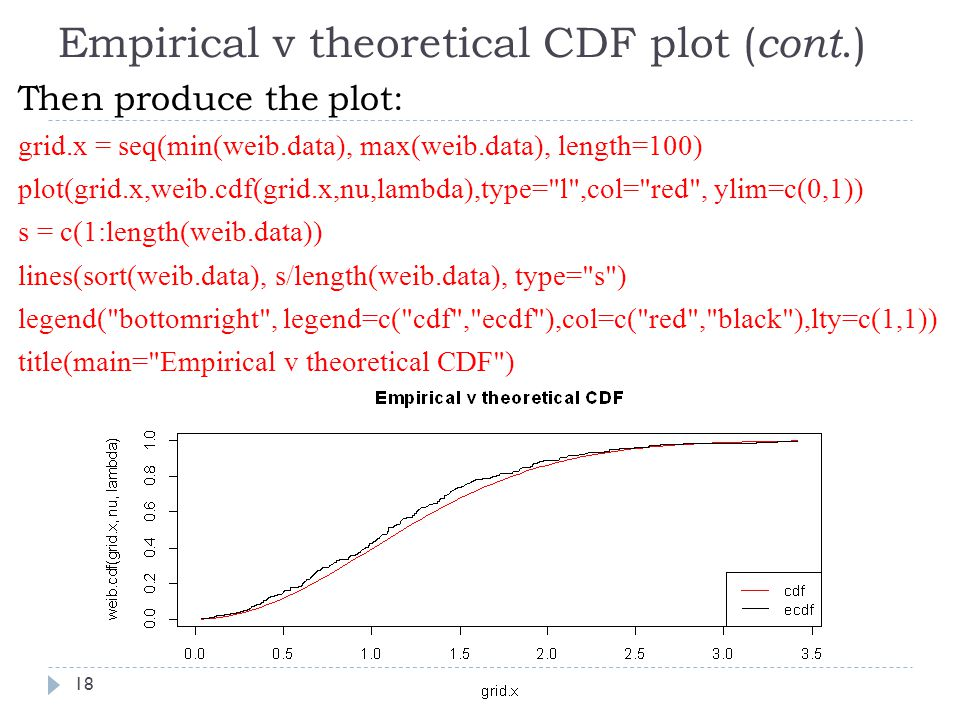 Empirical v theoretical CDF plot ( cont.) Then produce the plot: grid.x = seq(min(weib.data), max(weib.data), length=100) plot(grid.x,weib.cdf(grid.x,