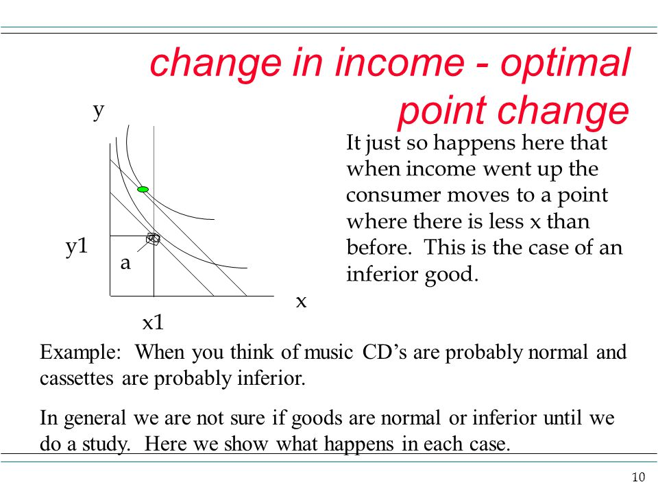 10 change in income - optimal point change y x It just so happens here that when income went up the consumer moves to a point where there is less x than before.