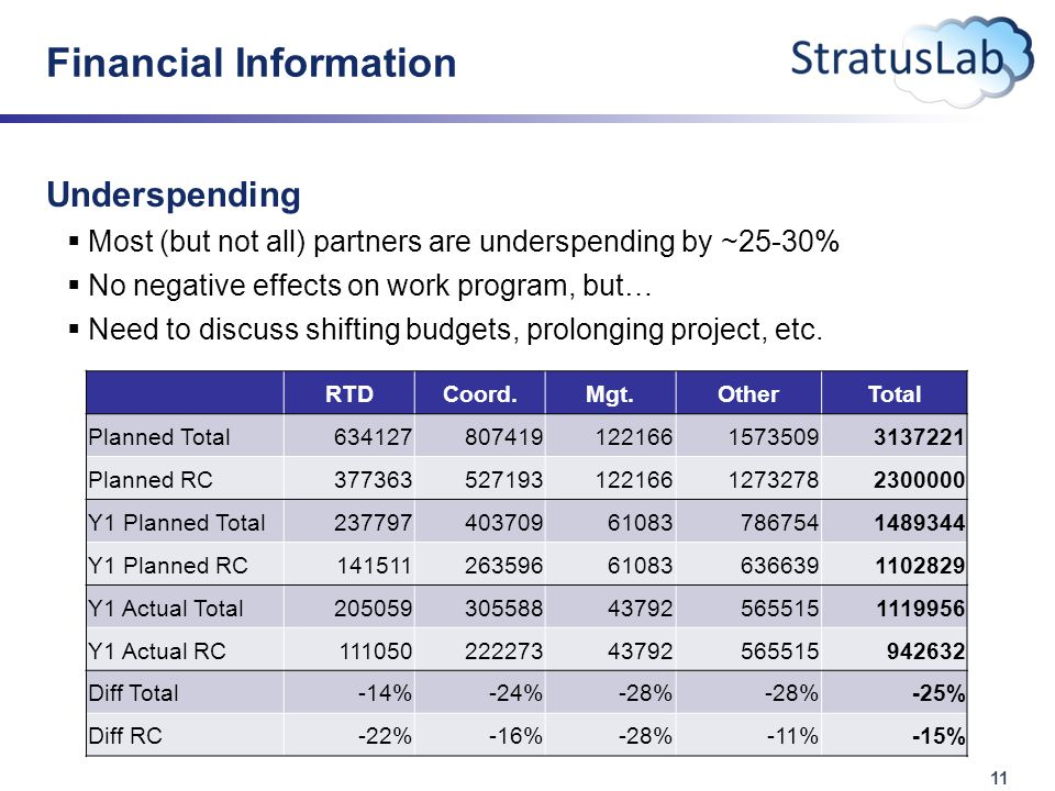 11 Financial Information Underspending  Most (but not all) partners are underspending by ~25-30%  No negative effects on work program, but…  Need to discuss shifting budgets, prolonging project, etc.