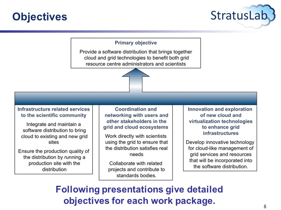 5 Objectives Following presentations give detailed objectives for each work package.