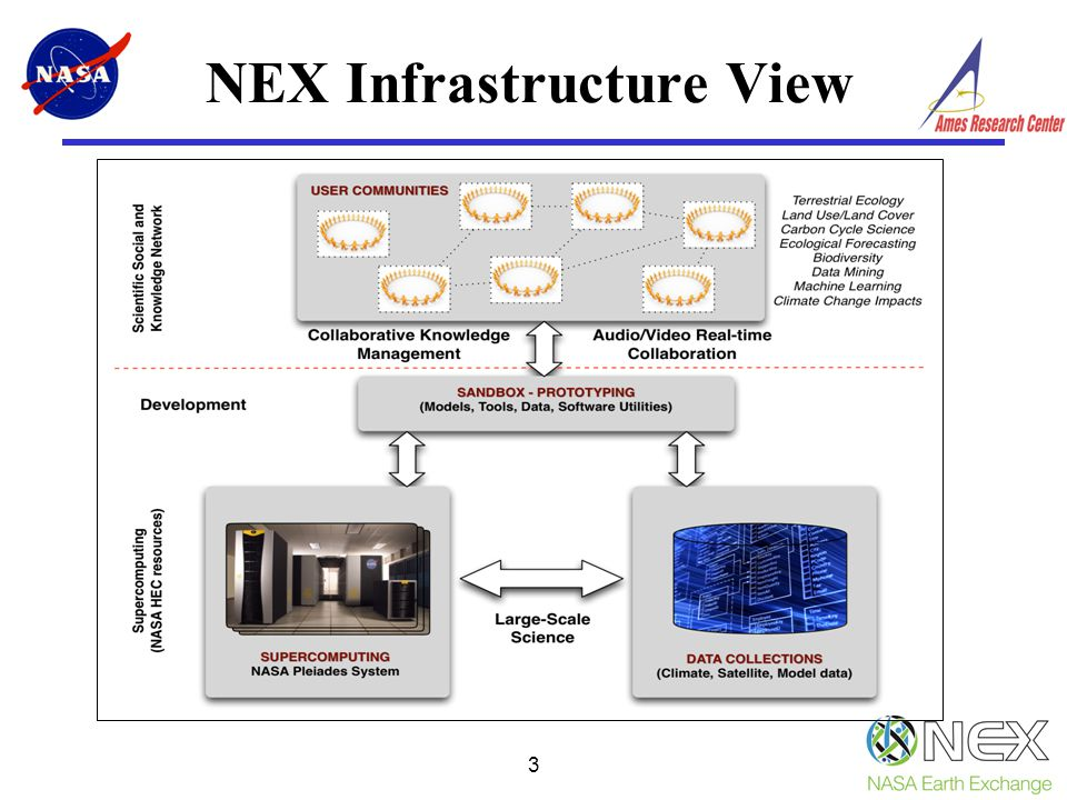 3 NEX Infrastructure View
