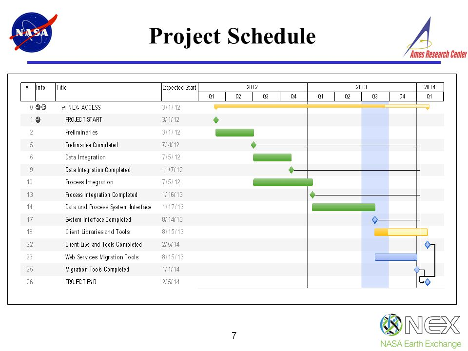 7 Project Schedule