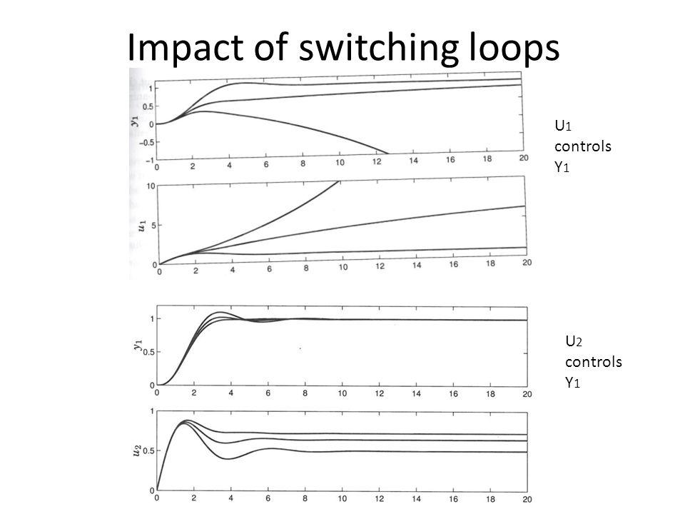 Impact of switching loops U 1 controls Y 1 U 2 controls Y 1