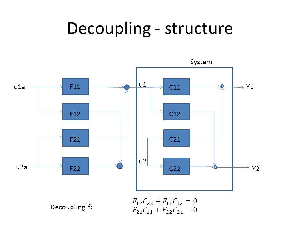 Decoupling - structure F11 F12 F21 F22 C11 C12 C21 C22 System Y1 Y2 u1 u2 u1a u2a Decoupling if: