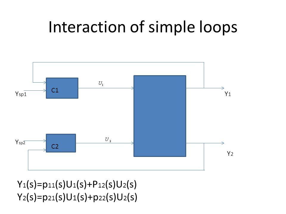 Interaction of simple loops Y 1 (s)=p 11 (s)U 1 (s)+P 12 (s)U 2 (s) Y 2 (s)=p 21 (s)U 1 (s)+p 22 (s)U 2 (s) C1 C2 Y sp1 Y sp2 Y1Y1 Y2Y2