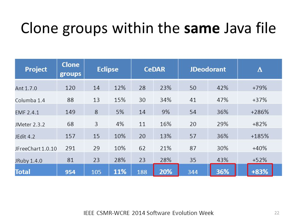 Clone groups within the same Java file IEEE CSMR-WCRE 2014 Software Evolution Week 22 Project Clone groups EclipseCeDARJDeodorant  Ant 1.7.0 1201412%2823%5042%+79% Columba 1.4 881315%3034%4147%+37% EMF 2.4.1 14985%149%5436%+286% JMeter 2.3.2 6834%1116%2029%+82% JEdit 4.2 1571510%2013%5736%+185% JFreeChart 1.0.10 2912910%6221%8730%+40% JRuby 1.4.0 812328%2328%3543%+52% Total 954105 11% 188 20% 344 36%+83%