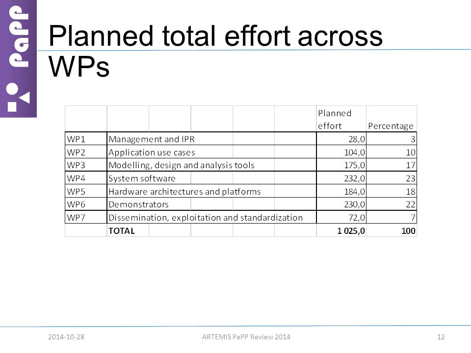 Planned total effort across WPs 2014-10-28ARTEMIS PaPP Review 201412