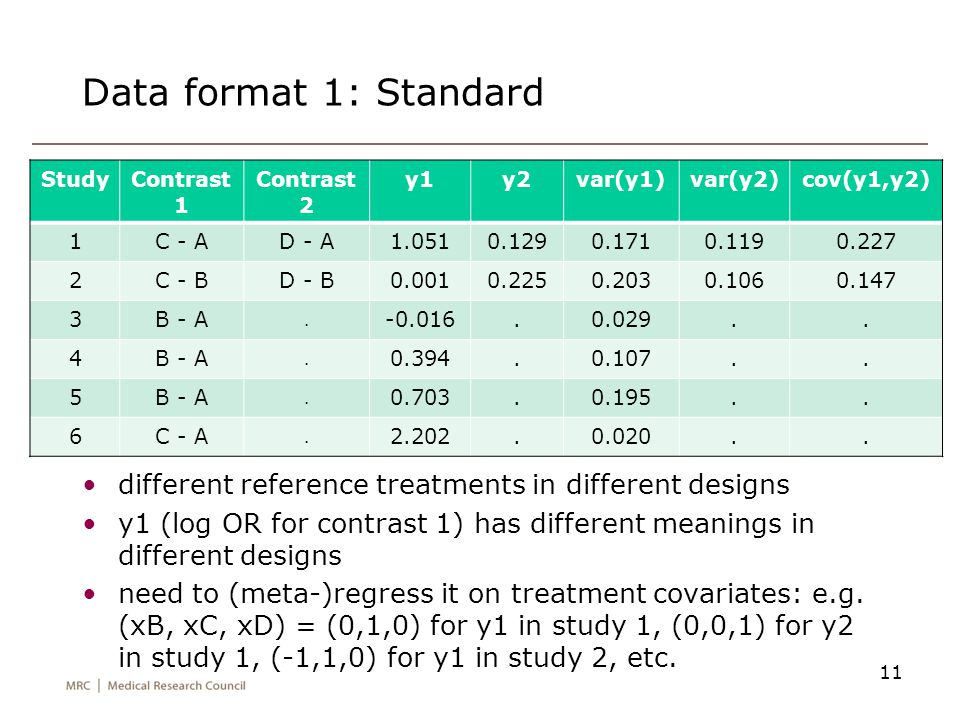 Data format 2: Augmented 12 same reference treatment (A) in all designs simplifies modelling: just need the means of yB, yC, yD problems arise for studies with no arm A: I augment by giving them a very small amount of data in arm A: studydesignyByCyDSBBSBCSBDSCCSCDSDD 1ACD.1.0510.129...0.1710.1190.227 3AB-0.016..0.029.....