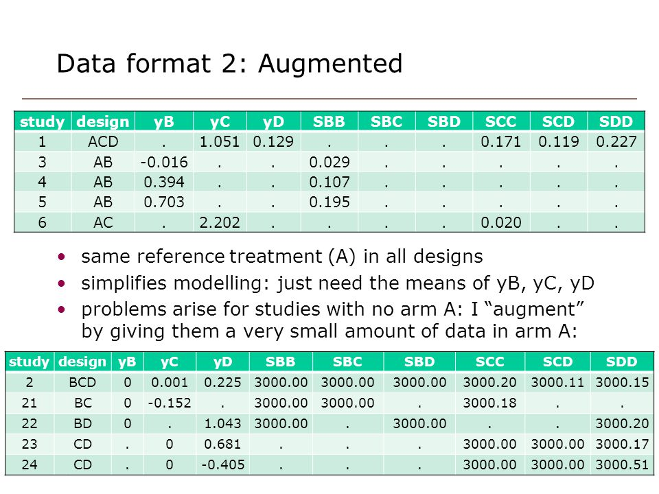 Data format 2: Augmented 12 same reference treatment (A) in all designs simplifies modelling: just need the means of yB, yC, yD problems arise for stu