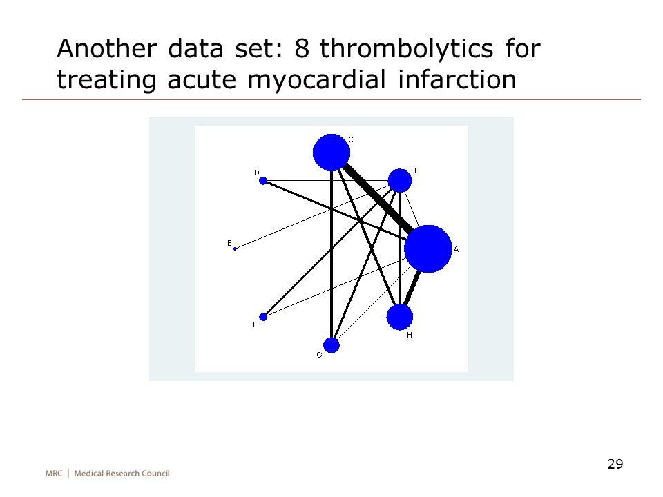Another data set: 8 thrombolytics for treating acute myocardial infarction 29