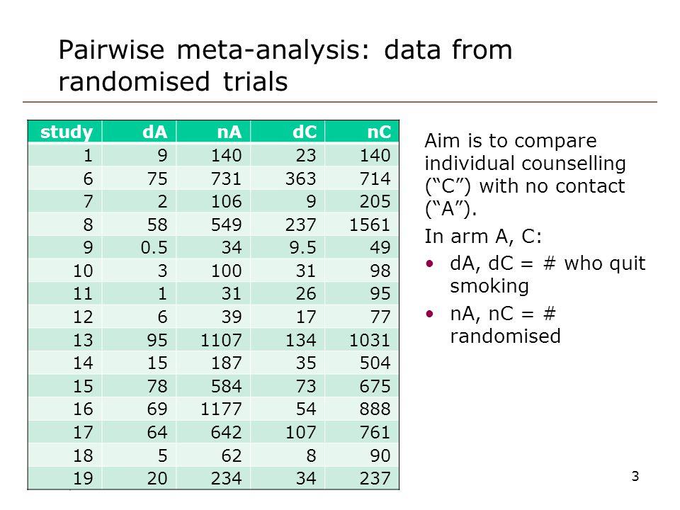 Pairwise meta-analysis: data from randomised trials 3 studydAnAdCnC 1914023140 675731363714 721069205 8585492371561 90.5349.549 1031003198 111312695 1