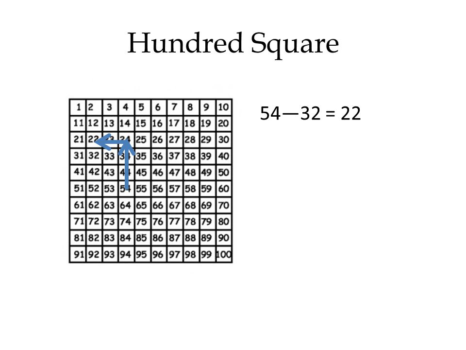 Hundred Square 54—32 = 22