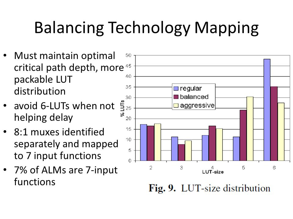 Balancing Technology Mapping Must maintain optimal critical path depth, more packable LUT distribution avoid 6-LUTs when not helping delay 8:1 muxes i