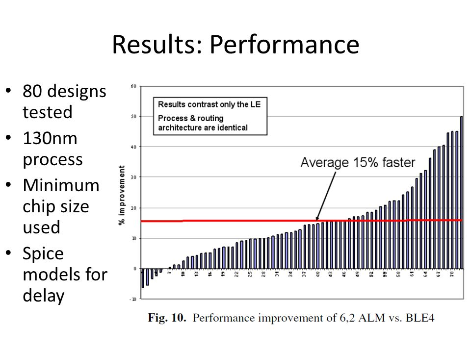 Results: Performance 80 designs tested 130nm process Minimum chip size used Spice models for delay