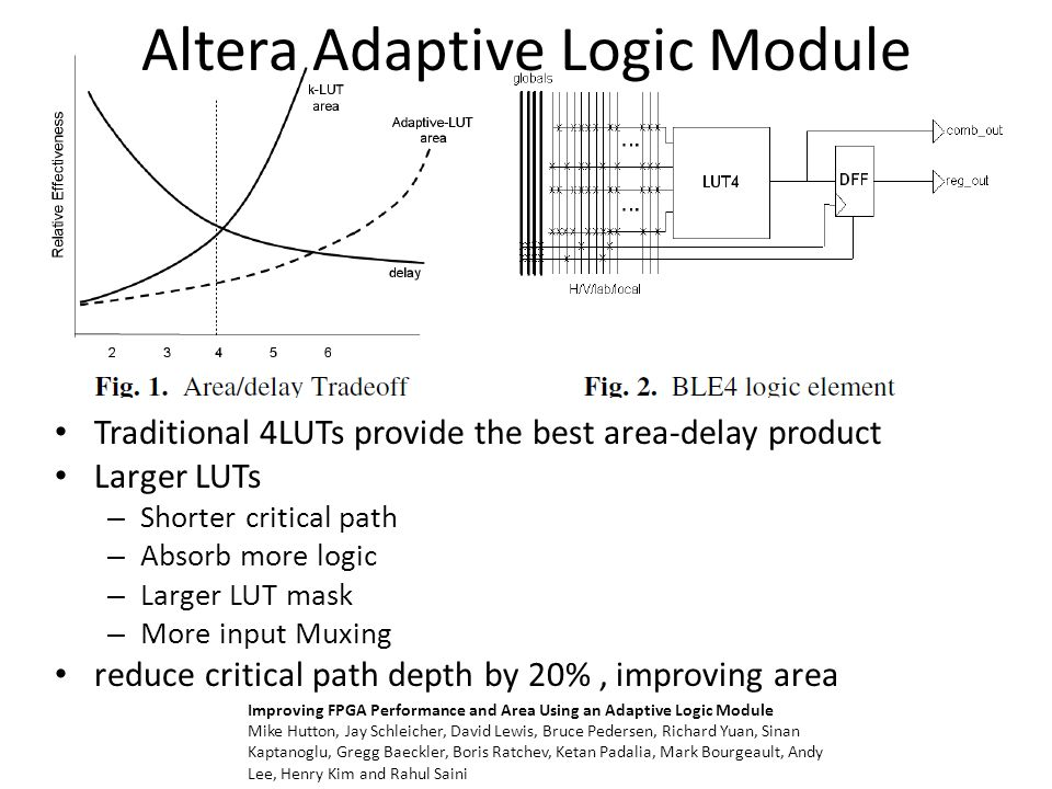Motivation from other architectures BLE5 - 15% fewer LUTs, 25% shorter unit delay BLE6 - 22% fewer LUTs, 36% shorter unit delay BLE7 - 28% fewer LUTs, 46% shorter unit delay K=6 25% 6LUT Example design – K=4 100 LUTs – K=6 78 LUTs : 23 6LUT,32 5LUT,17 4LUT,9 3LUT,13 2LUT Stratix, VirtexII : 30:1 input mux relative contribution of routing area and interconnect delay increase with each generation of fabrication
