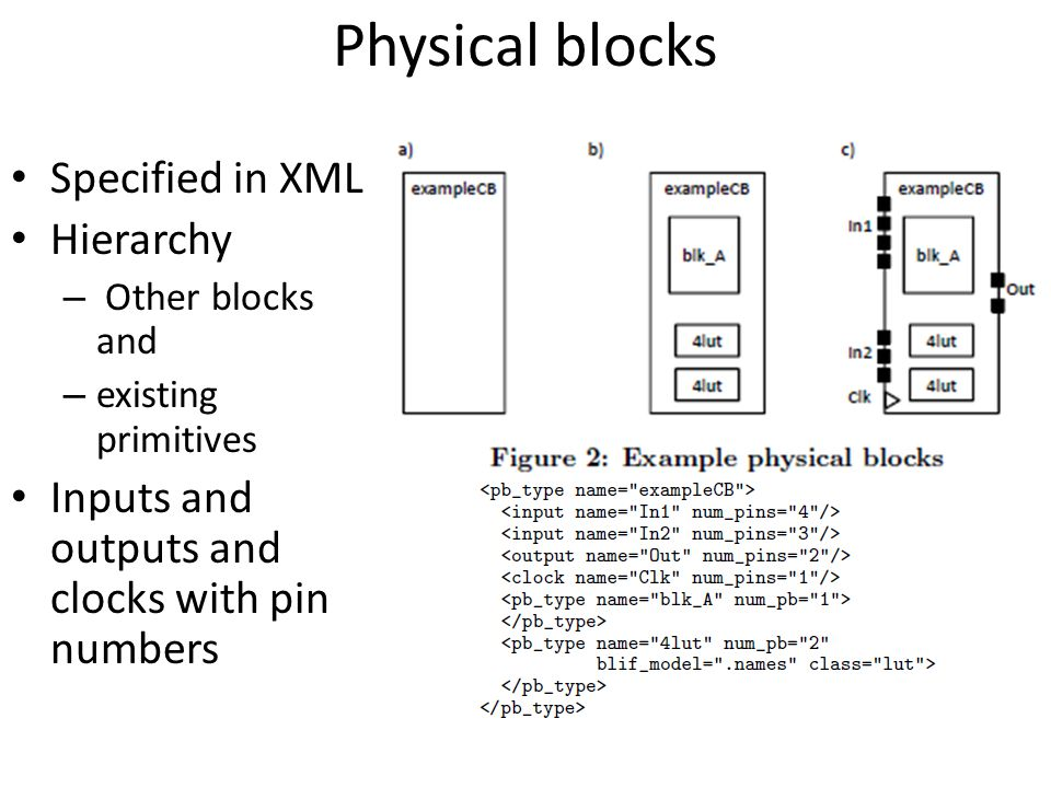 Physical blocks Specified in XML Hierarchy – Other blocks and – existing primitives Inputs and outputs and clocks with pin numbers