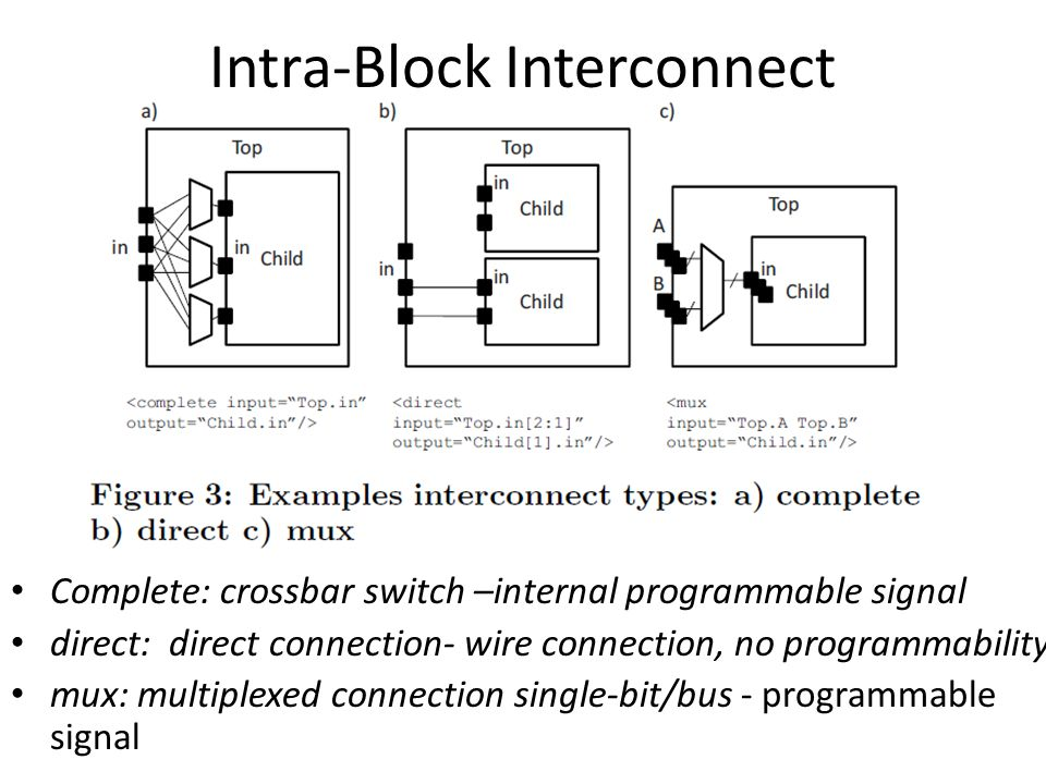 Intra-Block Interconnect Complete: crossbar switch –internal programmable signal direct: direct connection- wire connection, no programmability mux: m