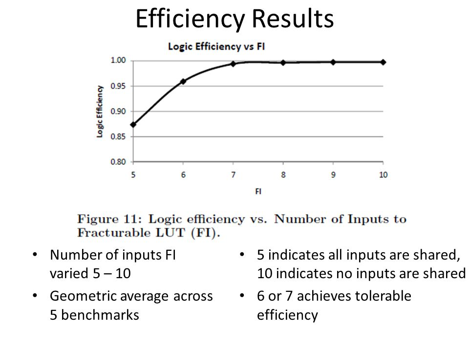Efficiency Results 5 indicates all inputs are shared, 10 indicates no inputs are shared 6 or 7 achieves tolerable efficiency Number of inputs FI varie