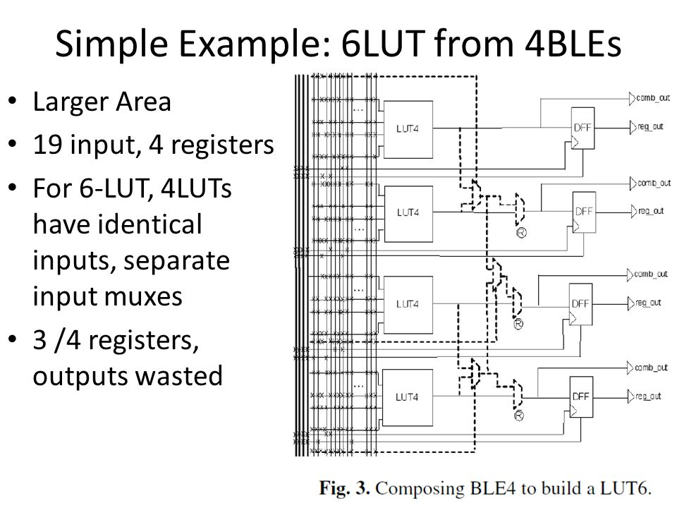 Improved Example: 6,2 Fracturable LE 8 Inputs, 2 outputs, 2 registers 1 6LUT 2 5LUTs with input Sharing 2 independent 4 LUTS comparable in area with two BLE4 Functionally closer to two BLE5 logic elements.