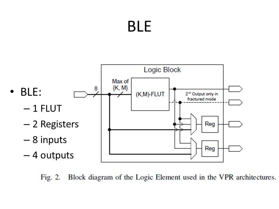 BLE BLE: – 1 FLUT – 2 Registers – 8 inputs – 4 outputs