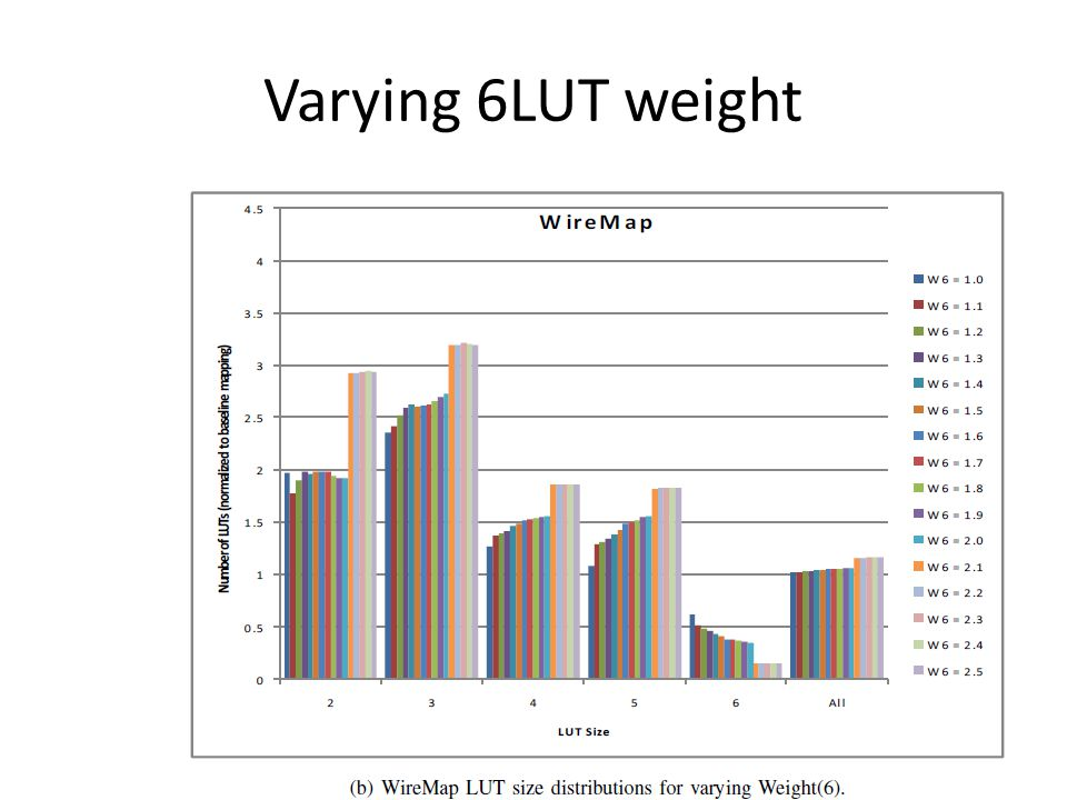 Varying 6LUT weight
