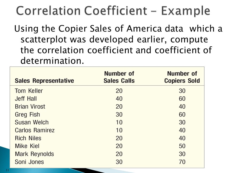 Using the Copier Sales of America data which a scatterplot was developed earlier, compute the correlation coefficient and coefficient of determination