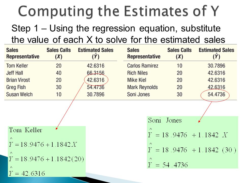 22 Step 1 – Using the regression equation, substitute the value of each X to solve for the estimated sales