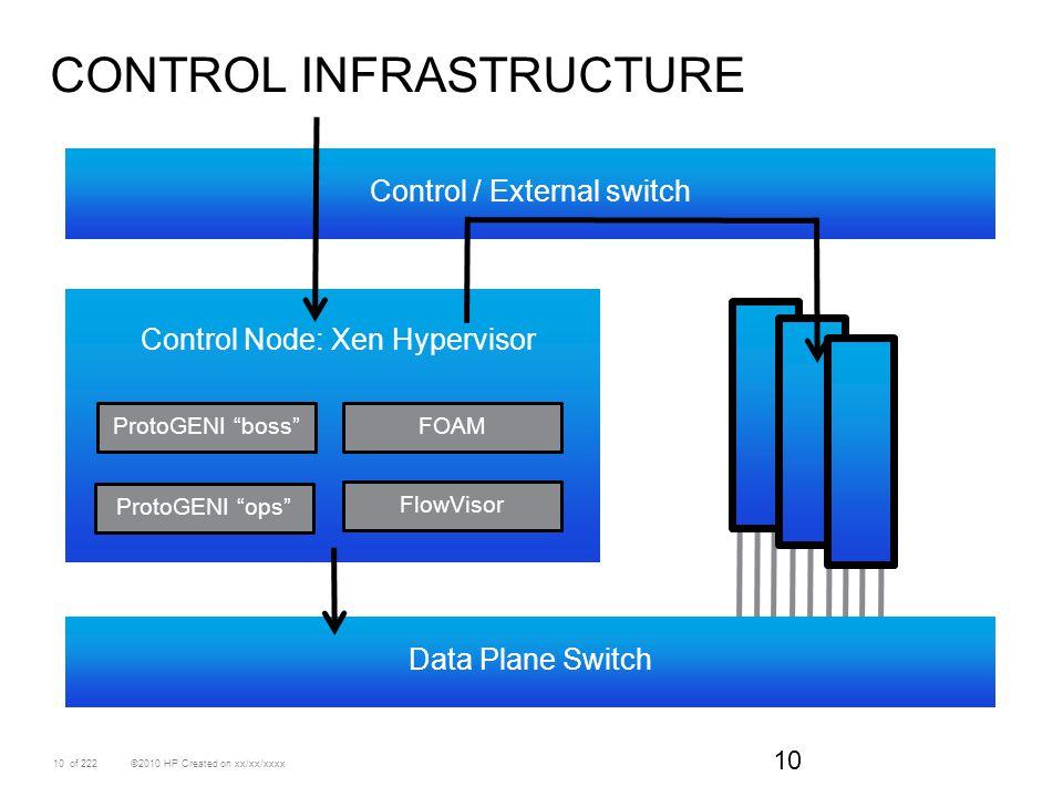 "10 ©2010 HP Created on xx/xx/xxxxof 222 CONTROL INFRASTRUCTURE 10 Control / External switch Data Plane Switch Control Node: Xen Hypervisor ProtoGENI """