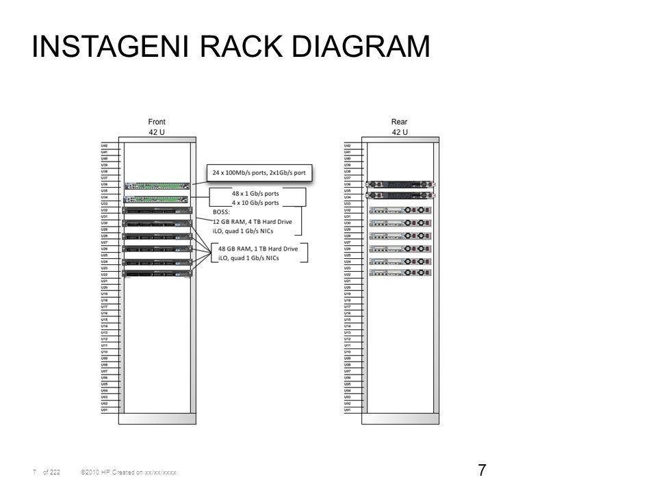 7 ©2010 HP Created on xx/xx/xxxxof 222 INSTAGENI RACK DIAGRAM 7