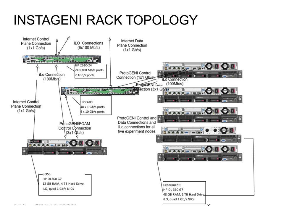 8 ©2010 HP Created on xx/xx/xxxxof 222 8 INSTAGENI RACK TOPOLOGY
