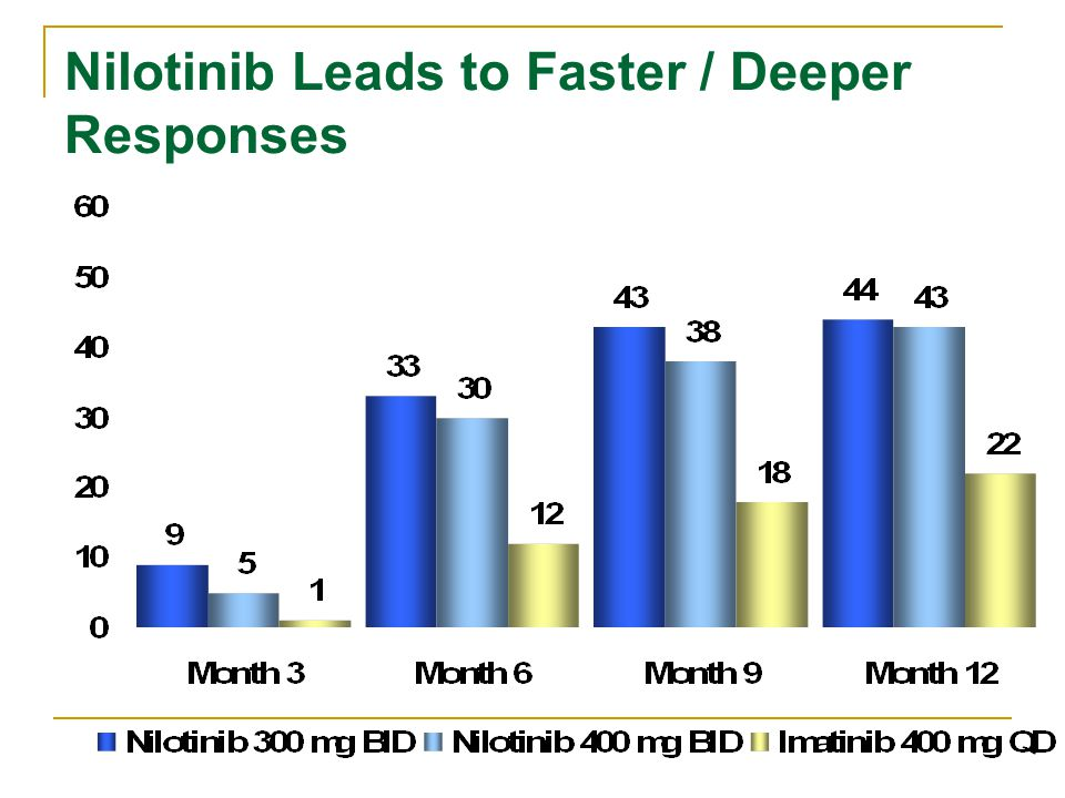 Nilotinib Leads to Faster / Deeper Responses % MMR p<0.0001