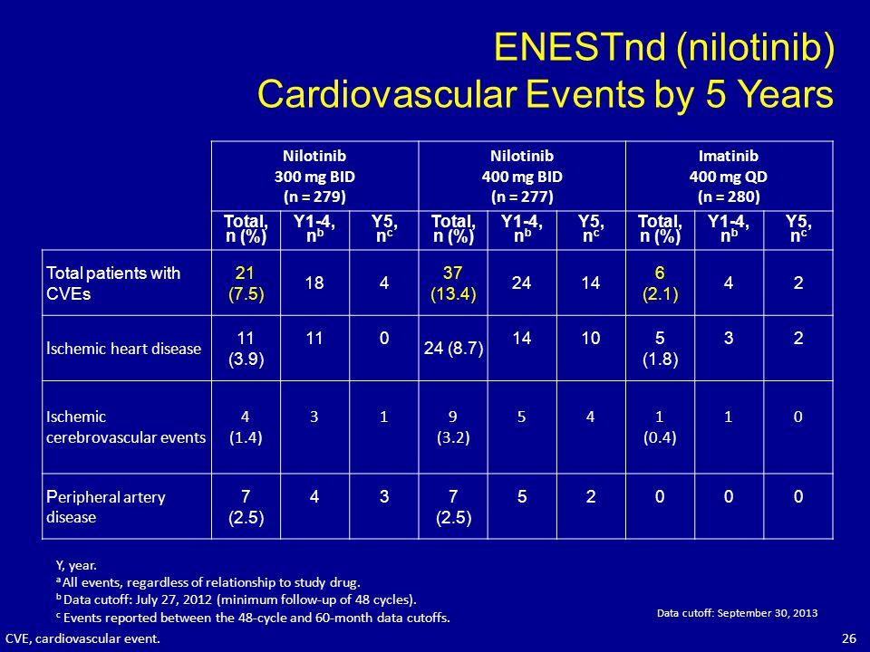 ENESTnd (nilotinib) Cardiovascular Events by 5 Years Y, year. a All events, regardless of relationship to study drug. b Data cutoff: July 27, 2012 (mi