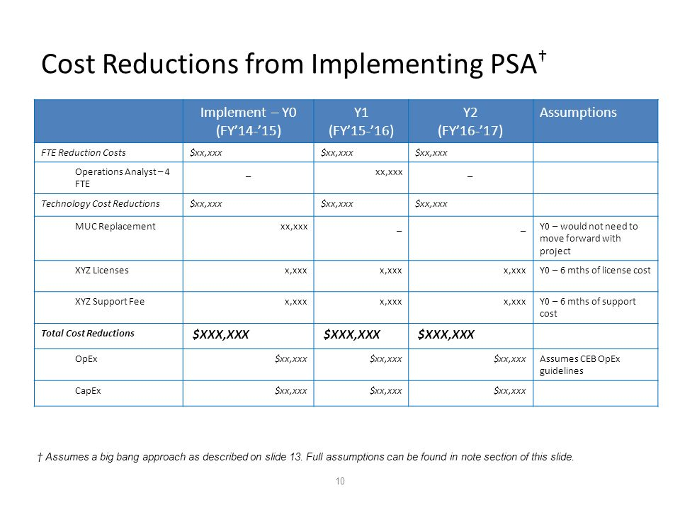 10 Cost Reductions from Implementing PSA † Implement – Y0 (FY'14-'15) Y1 (FY'15-'16) Y2 (FY'16-'17) Assumptions FTE Reduction Costs$xx,xxx Operations Analyst – 4 FTE _xx,xxx_ Technology Cost Reductions$xx,xxx MUC Replacementxx,xxx__Y0 – would not need to move forward with project XYZ Licensesx,xxx Y0 – 6 mths of license cost XYZ Support Feex,xxx Y0 – 6 mths of support cost Total Cost Reductions $XXX,XXX OpEx$xx,xxx Assumes CEB OpEx guidelines CapEx$xx,xxx † Assumes a big bang approach as described on slide 13.