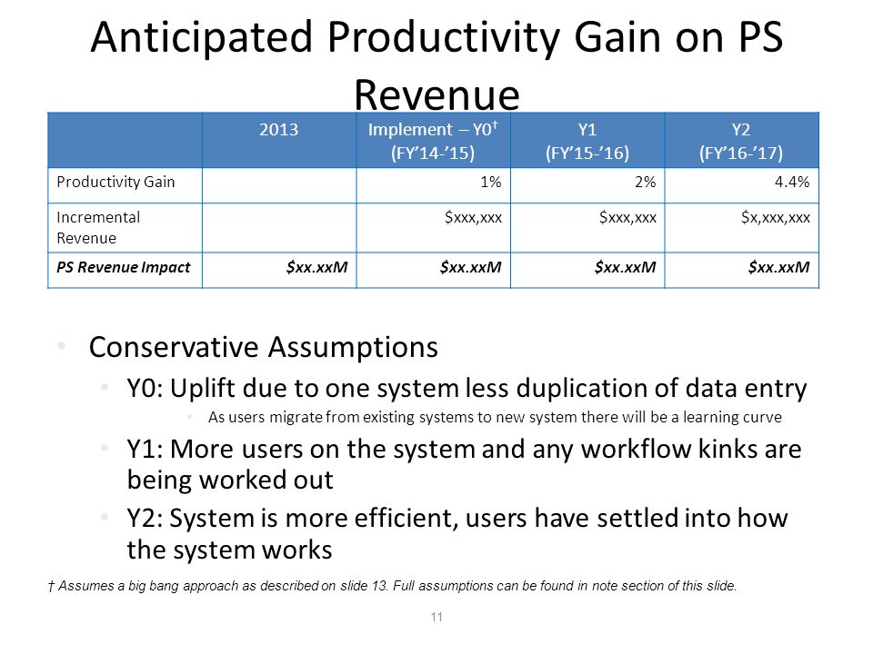11 Anticipated Productivity Gain on PS Revenue 2013Implement – Y0 † (FY'14-'15) Y1 (FY'15-'16) Y2 (FY'16-'17) Productivity Gain1%2%4.4% Incremental Revenue $xxx,xxx $x,xxx,xxx PS Revenue Impact$xx.xxM Conservative Assumptions Y0: Uplift due to one system less duplication of data entry As users migrate from existing systems to new system there will be a learning curve Y1: More users on the system and any workflow kinks are being worked out Y2: System is more efficient, users have settled into how the system works † Assumes a big bang approach as described on slide 13.