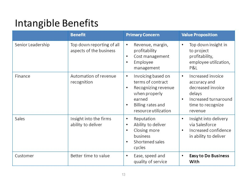 13 Intangible Benefits BenefitPrimary ConcernValue Proposition Senior LeadershipTop down reporting of all aspects of the business Revenue, margin, profitability Cost management Employee management Top down insight in to project profitability, employee utilization, P&L FinanceAutomation of revenue recognition Invoicing based on terms of contract Recognizing revenue when properly earned Billing rates and resource utilization Increased invoice accuracy and decreased invoice delays Increased turnaround time to recognize revenue SalesInsight into the firms ability to deliver Reputation Ability to deliver Closing more business Shortened sales cycles Insight into delivery via Salesforce Increased confidence in ability to deliver CustomerBetter time to value Ease, speed and quality of service Easy to Do Business With