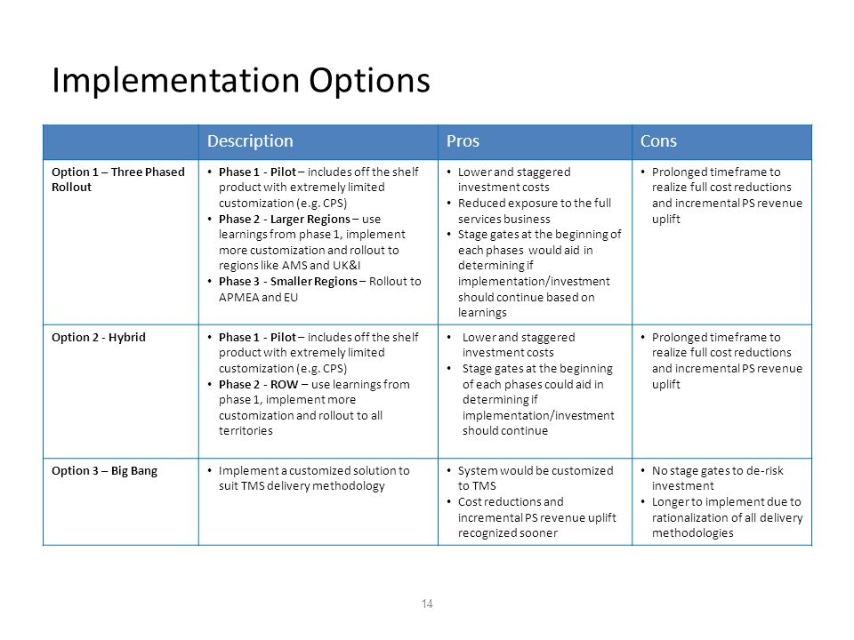 14 Implementation Options DescriptionProsCons Option 1 – Three Phased Rollout Phase 1 - Pilot – includes off the shelf product with extremely limited customization (e.g.