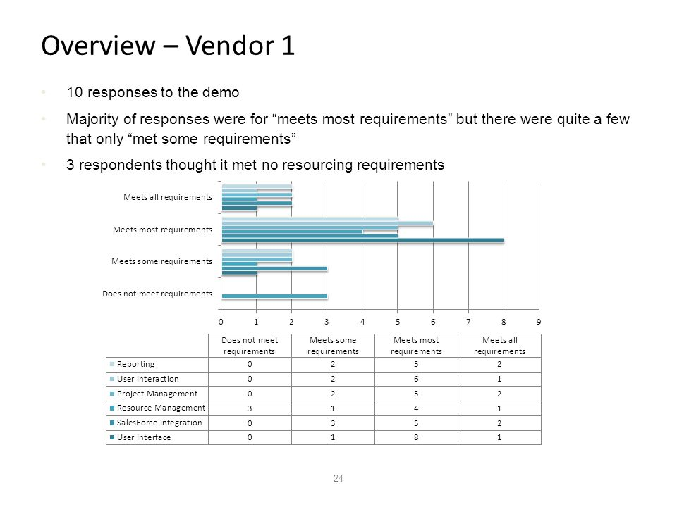 24 Overview – Vendor 1 10 responses to the demo Majority of responses were for meets most requirements but there were quite a few that only met some requirements 3 respondents thought it met no resourcing requirements