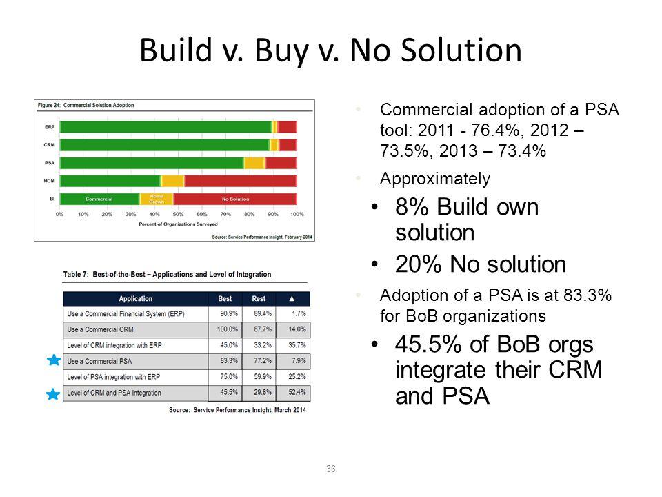 36 Build v. Buy v.