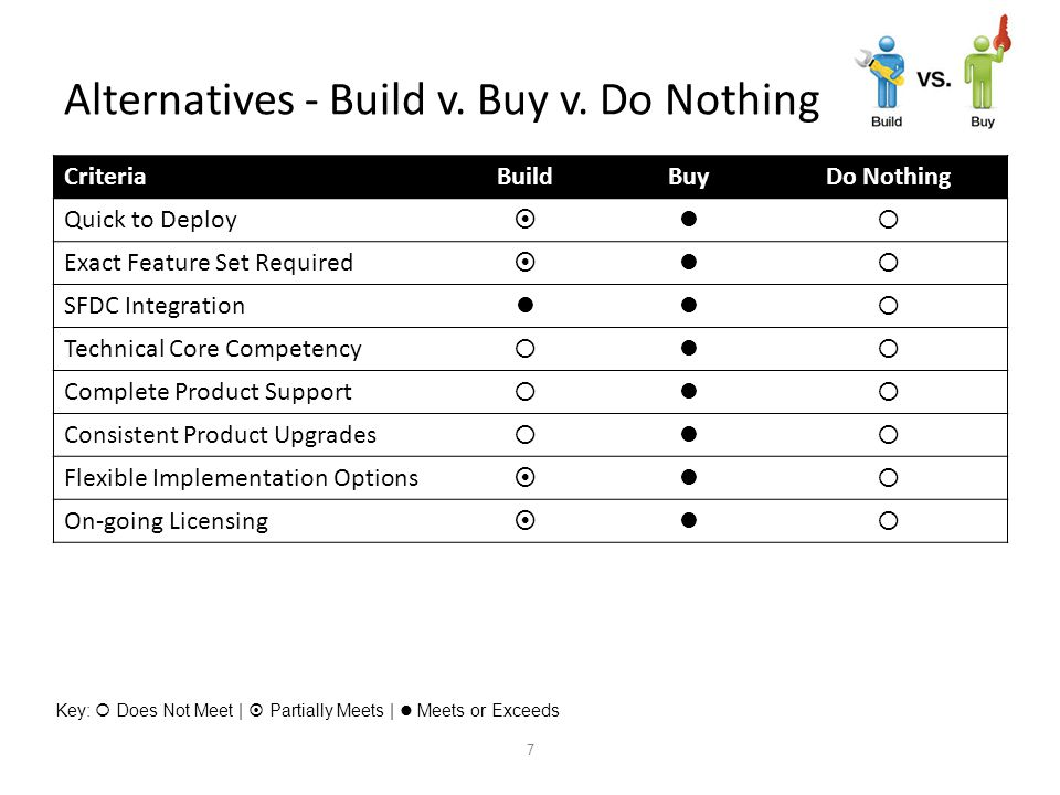 7 Alternatives - Build v. Buy v.