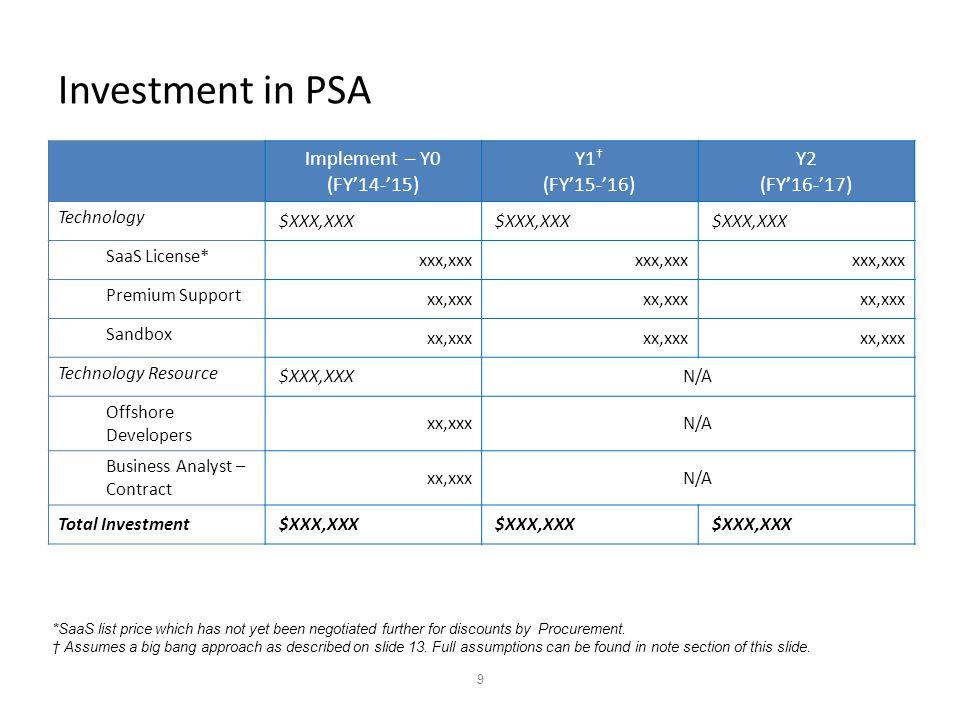 9 Investment in PSA Implement – Y0 (FY'14-'15) Y1 † (FY'15-'16) Y2 (FY'16-'17) Technology $XXX,XXX SaaS License* xxx,xxx Premium Support xx,xxx Sandbox xx,xxx Technology Resource $XXX,XXXN/A Offshore Developers xx,xxxN/A Business Analyst – Contract xx,xxxN/A Total Investment $XXX,XXX *SaaS list price which has not yet been negotiated further for discounts by Procurement.