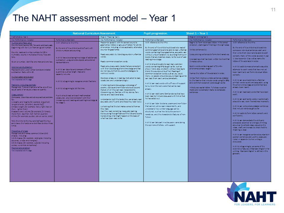 The NAHT assessment model – Year 1 11 National Curriculum Assessment.