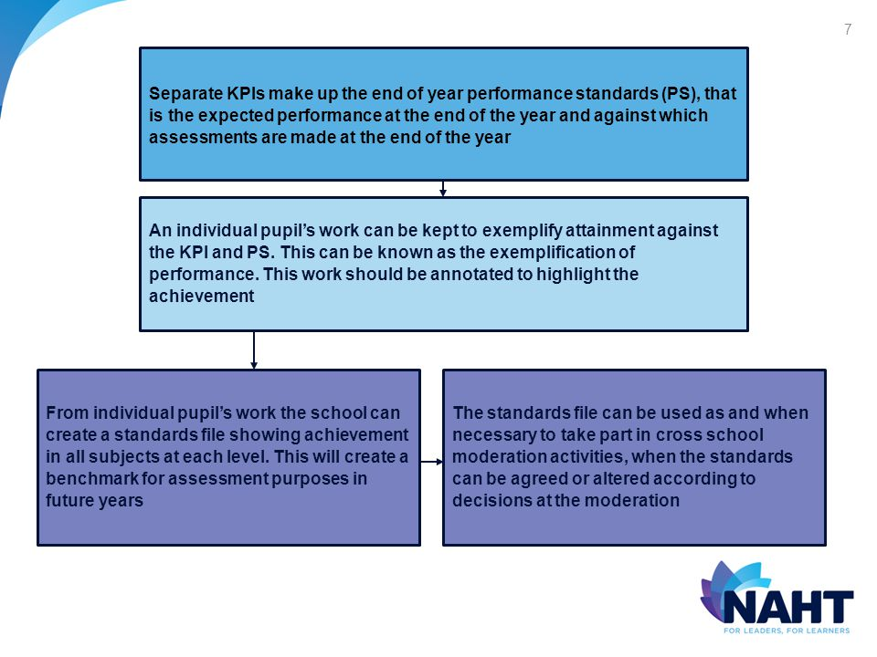 7 Separate KPIs make up the end of year performance standards (PS), that is the expected performance at the end of the year and against which assessments are made at the end of the year An individual pupil's work can be kept to exemplify attainment against the KPI and PS.
