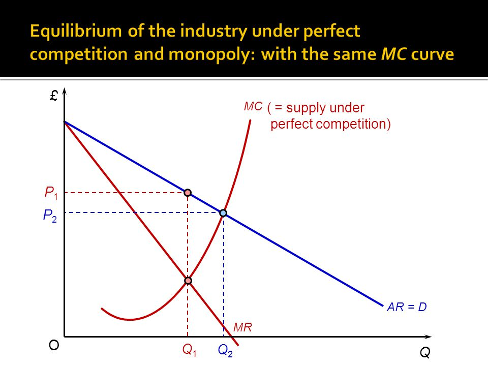 £ Q O MC Q1Q1 MR P1P1 P2P2 Q2Q2 AR = D ( = supply under perfect competition)