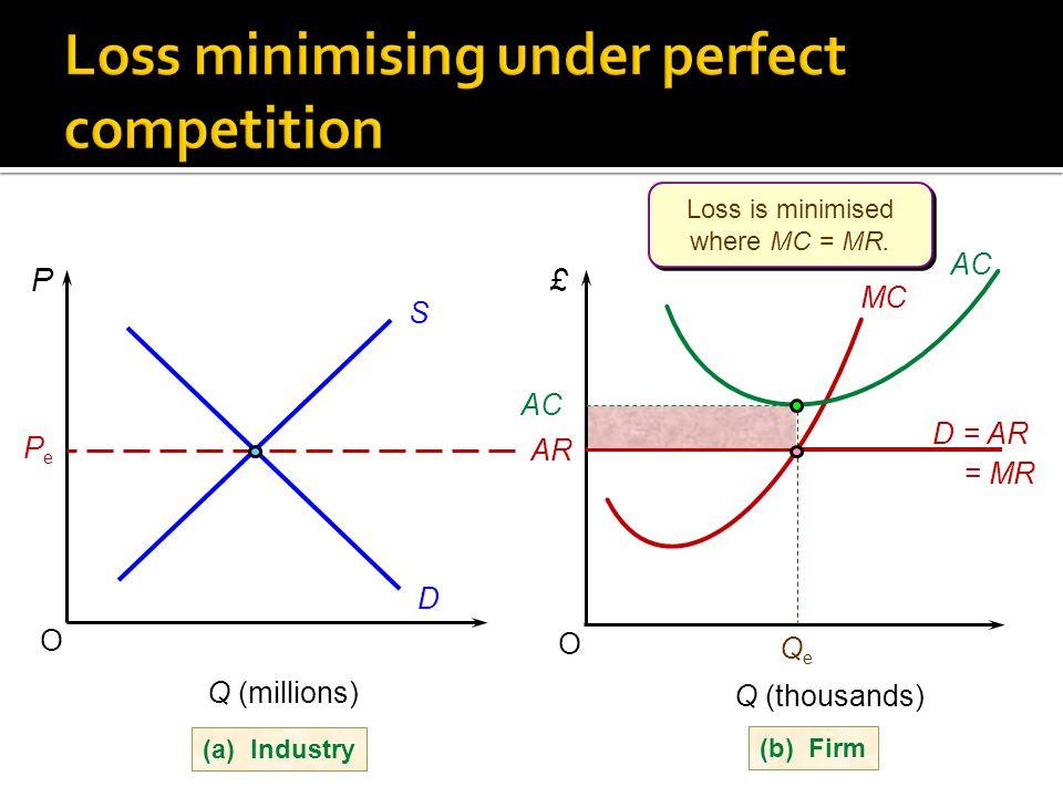 (b) Firm (a) Industry Q (thousands) O £ MC AR D = AR = MR QeQe Q (millions) O P S D PePe AC Loss is minimised where MC = MR.