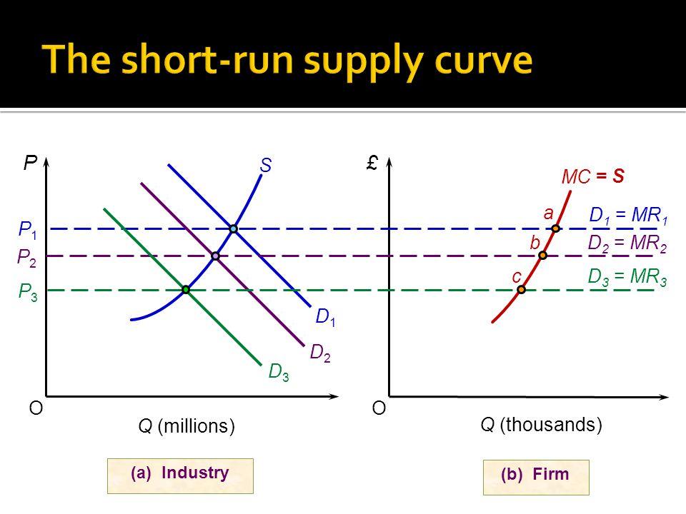 OO (a) Industry P£ P1P1 Q (millions) S D1D1 (b) Firm D 1 = MR 1 MC P2P2 D 2 = MR 2 D2D2 P3P3 D 3 = MR 3 D3D3 Q (thousands) a b c = S