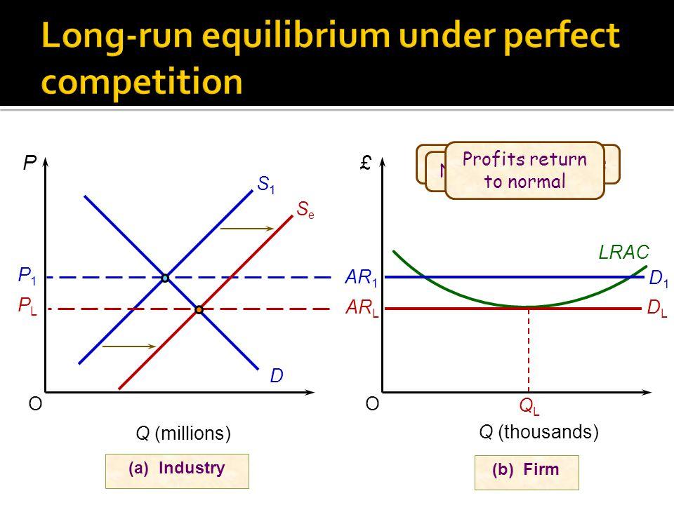 OO (a) Industry P£ Q (millions) S1S1 D (b) Firm LRAC PLPL P1P1 QLQL SeSe AR 1 D1D1 AR L DLDL Q (thousands) Supernormal profits New firms enter Profits