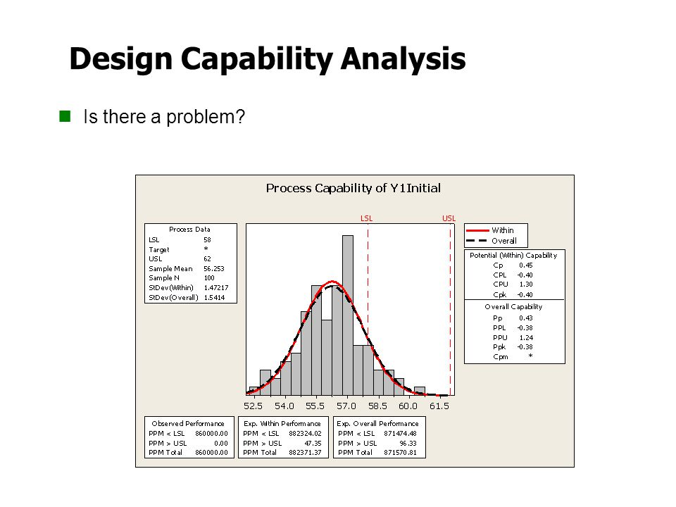 Design Capability Analysis Is there a problem?