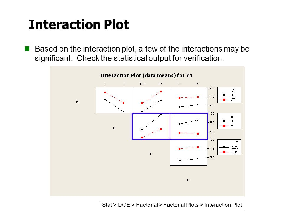 Interaction Plot Based on the interaction plot, a few of the interactions may be significant. Check the statistical output for verification. Stat > DO