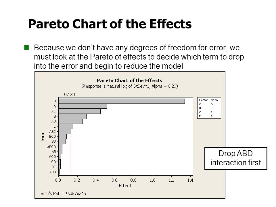 Pareto Chart of the Effects Because we don't have any degrees of freedom for error, we must look at the Pareto of effects to decide which term to drop