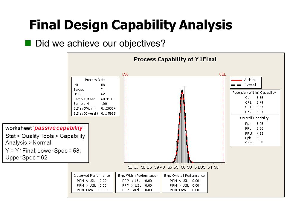 "Final Design Capability Analysis Did we achieve our objectives? worksheet ""passive capability"" Stat > Quality Tools > Capability Analysis > Normal Y ="